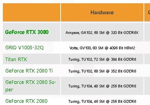 nVidia GeForce RTX 3080 Benchmark